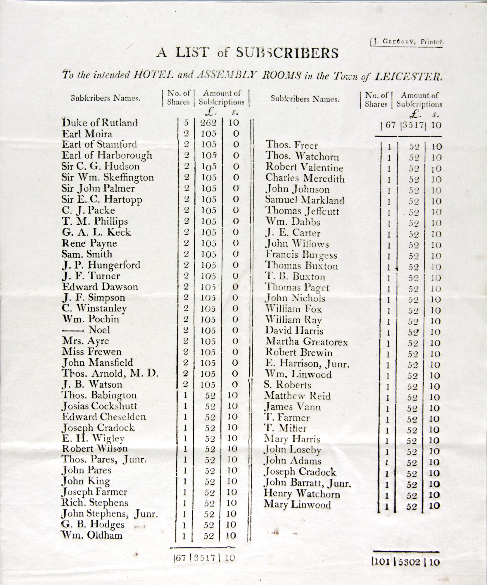 List of subscribers to the Hotel and Assembly Rooms (1800) - Leicestershire Record Office